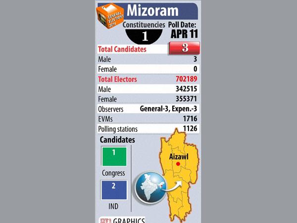 mizoram-elections