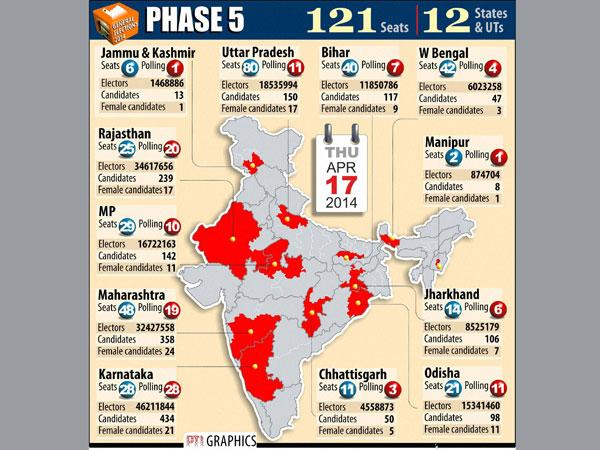 Live: 5th phase of LS poll 2014 today