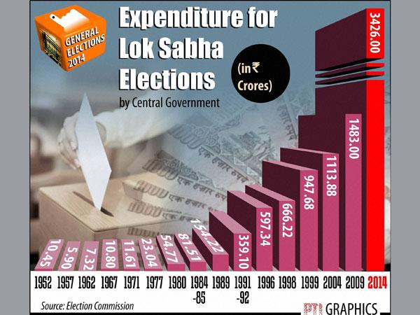 Govt spent Rs 3426 cr on LS polls