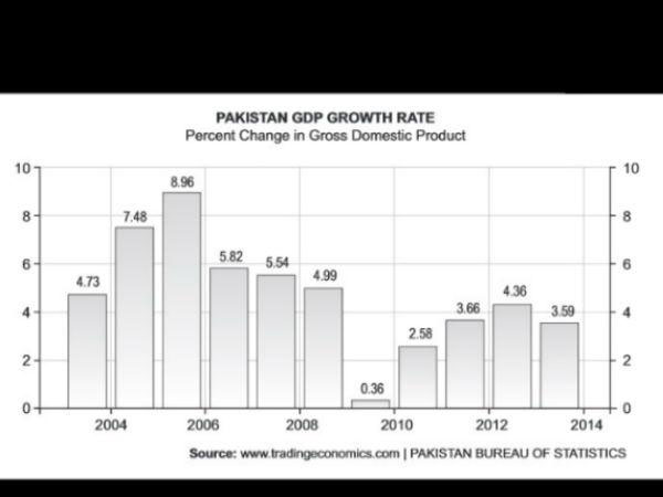 Pakistan's GDP, Sharif's biggest tension