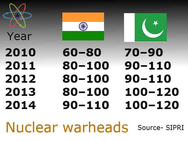 Pak has more nuclear warheads than India