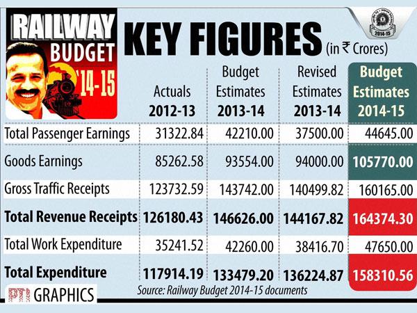 Ex-Railway Ministers slam Rail budget