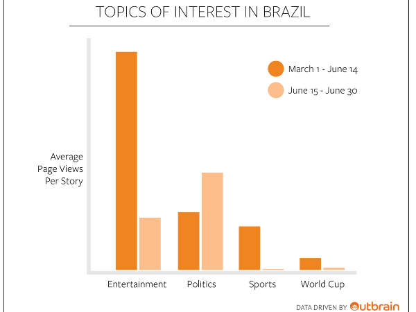 Brazil's interest. Graphic from