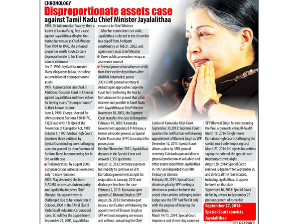Jayalalithaa case verdict: Timeline