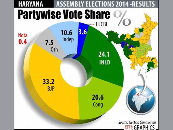 BJP draws a blank in 3 Haryana districts