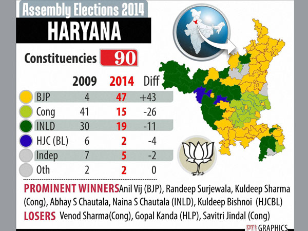 Haryana Assembly: Party position