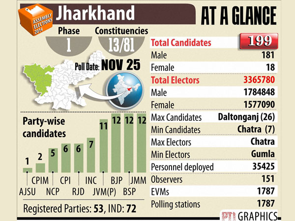 Jharkhand goes to polls on Tuesday