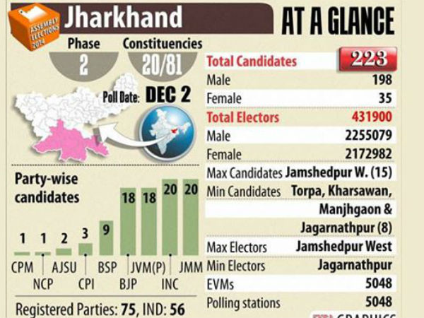 Jharkhand:Two ex-CMs' fate to be decided