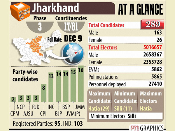Polling begins for 3rd phase of J'khand