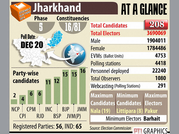 Jharkhand: Final poll phase tomorrow