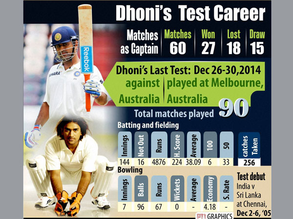 Dhoni's Test career in numbers