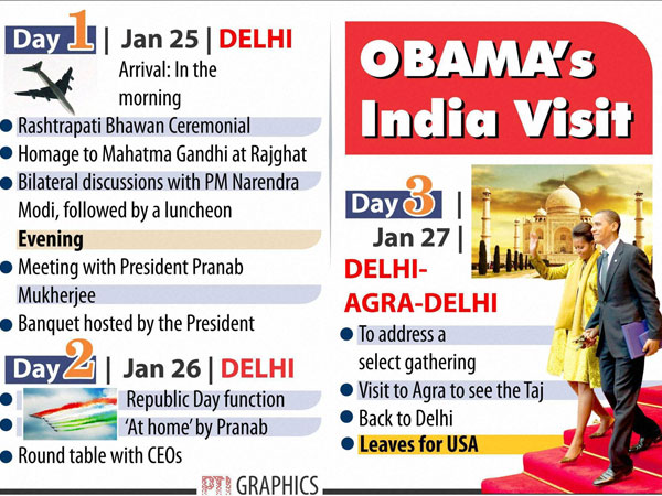 A look at Obama's itinerary in India