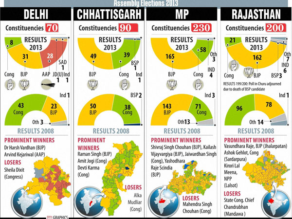 NC,Congress polls