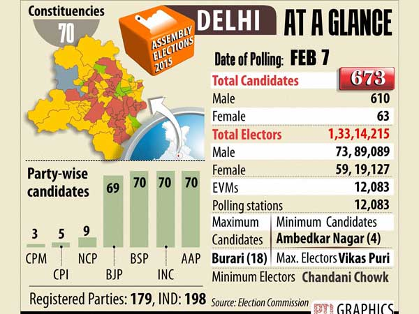 Delhi election: High security in place