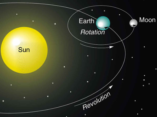 'Earth doesn't revolve around Sun'