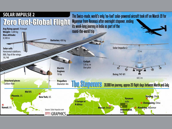 Solar Impulse: All you need to know