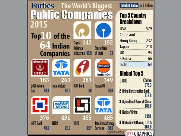 56 world's powerful companies in India