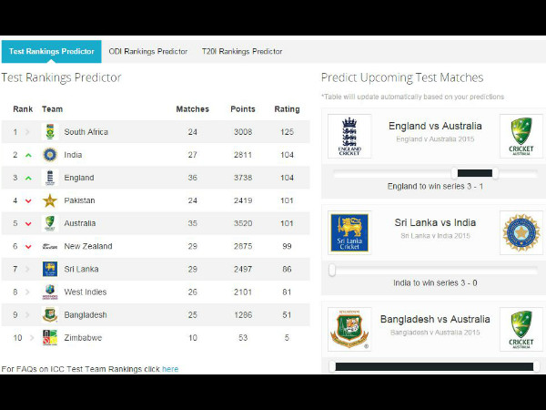The rankings predictor as on ICC's website