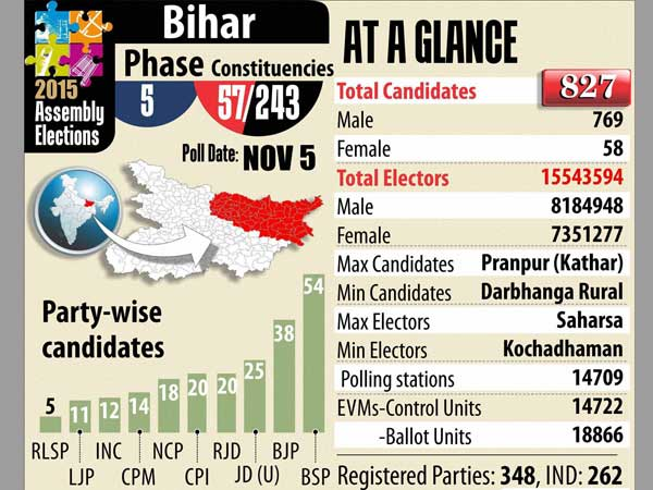 Bihar 5th Phase Assembly Polls