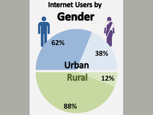 Overall Internet Users