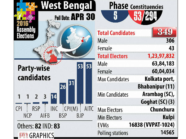 bengal poll phase 5