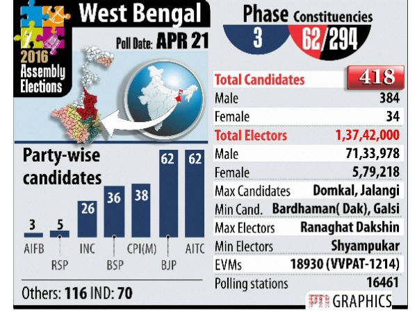 bengal poll phase 3