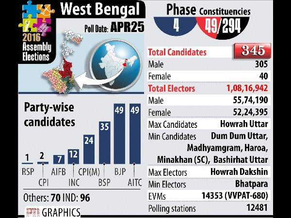 bengal poll phase 4