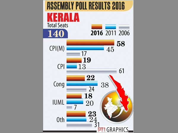 <strong>Kerala Assembly Election Results 2016 LIVE: </strong>