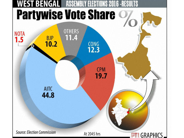 bengal poll 2016 vote share