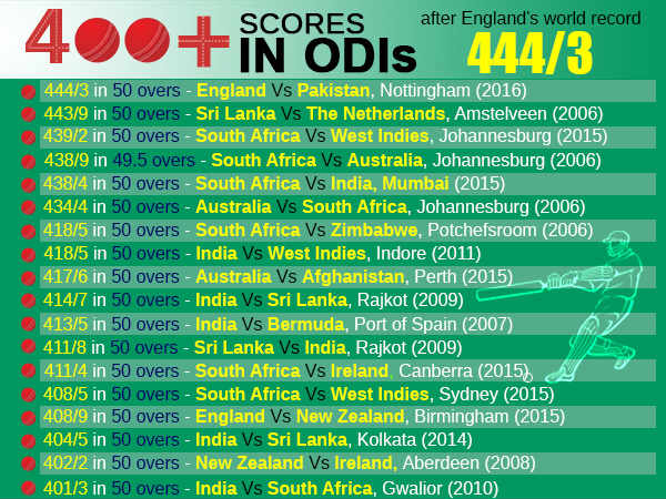 400+ totals in ODIs