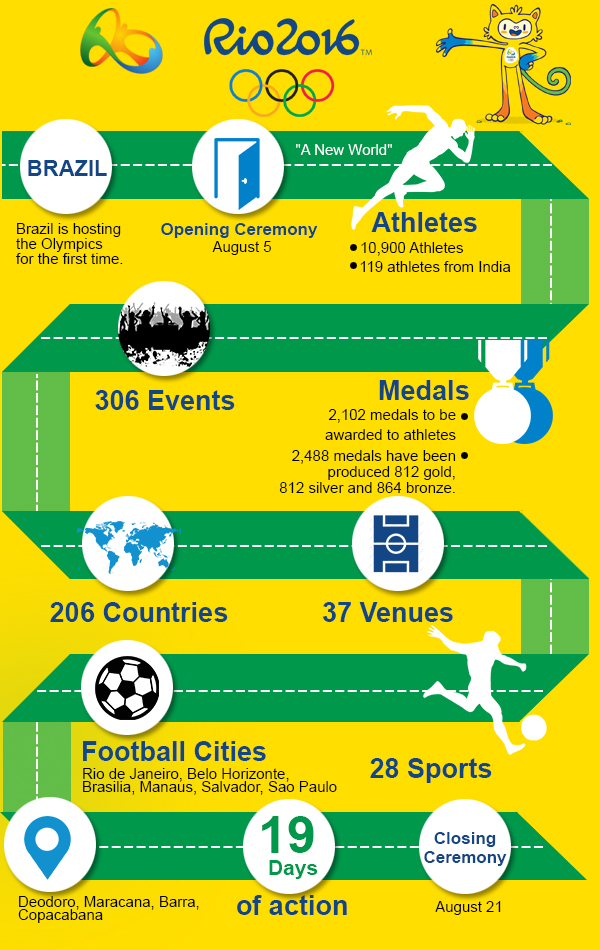 Rio Olympics 2016 in numbers