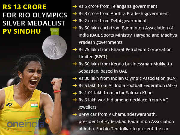 List of cash awards given to PV Sindhu