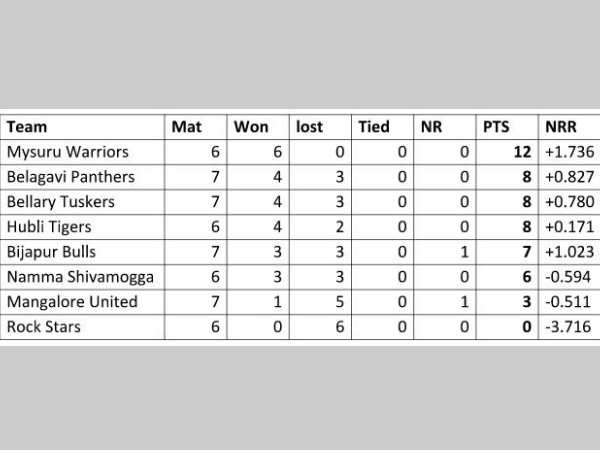 The points table after Belagavi-Mangalore match