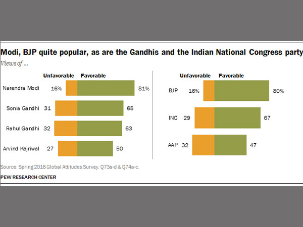 India and Modi: The Honeymoon Continues, says Pew Research