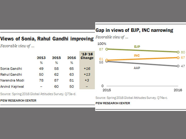 How is Modi doing? Good, say an overwhelming majority in Pew Survey