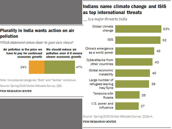 How is India doing? Very well, thank you, say 65% Indians