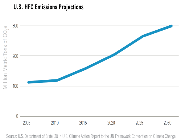 World agrees to reduce emission of hydrofluorocarbons