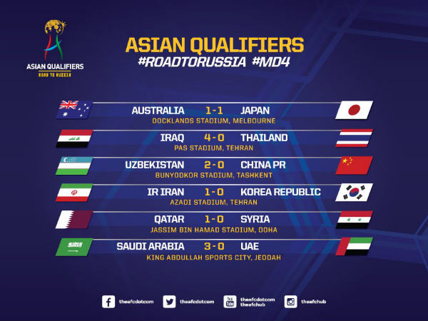 AFC World Cup qualifiers results (Image courtesy: The-AFC.Com Twitter handle)