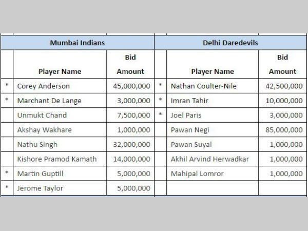 Mumbai and Delhi
