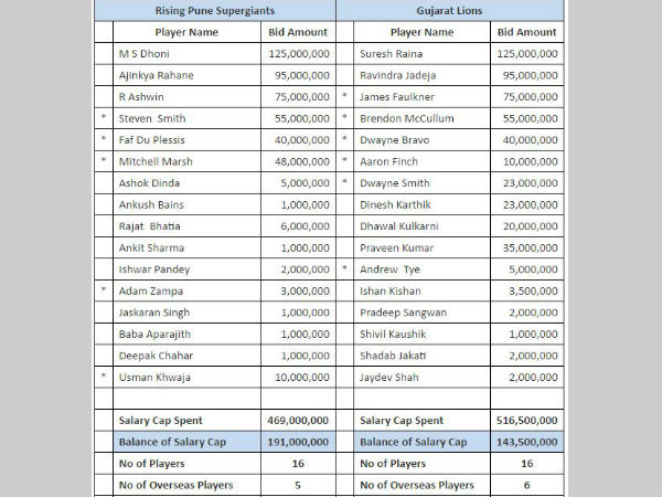 IPL 2017: Full list of players retained by all 8 teams - Oneindia