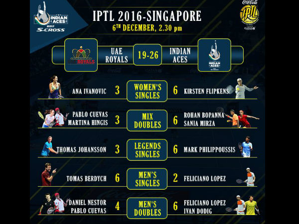 IPTL: Indian Aces beat UAE Royals, climb to top spot