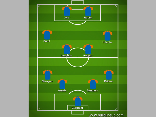 India's likely formation