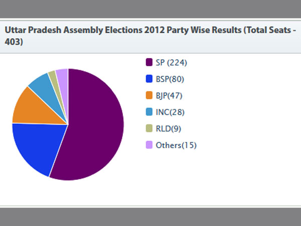 Uttar Pradesh Election Results 2012