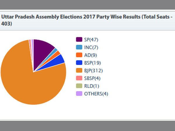 Uttar Pradesh Election Results 2017