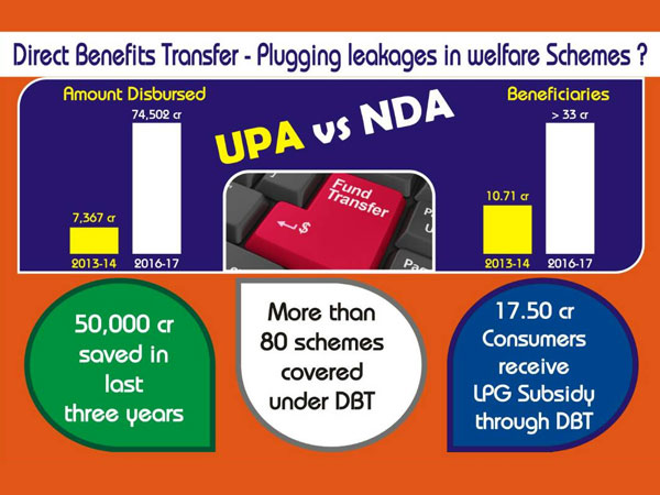 Direct Benefit Transfer: Tracking the Progress under Modi
