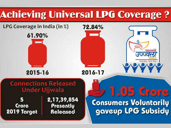 Achieving Universal LPG Coverage? Tracking the Progress of Ujjwala under Modi Government