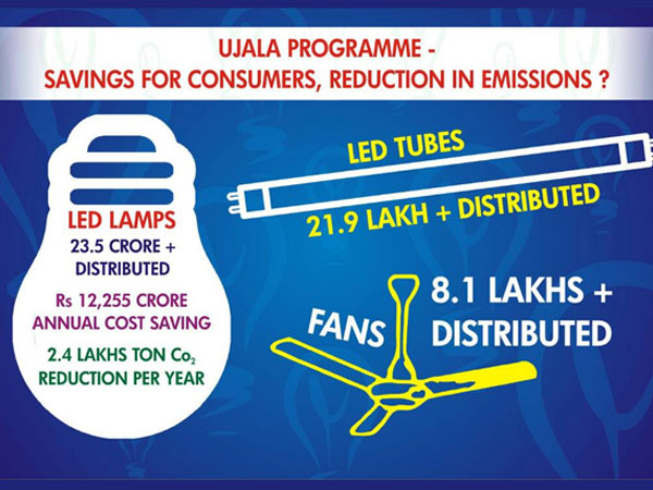 UJALA: Promoting use of energy efficient products?