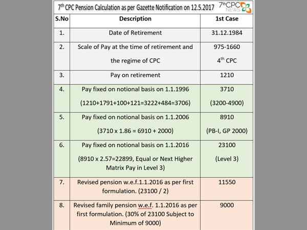 7th Pay Commission: How to calculate your latest pension