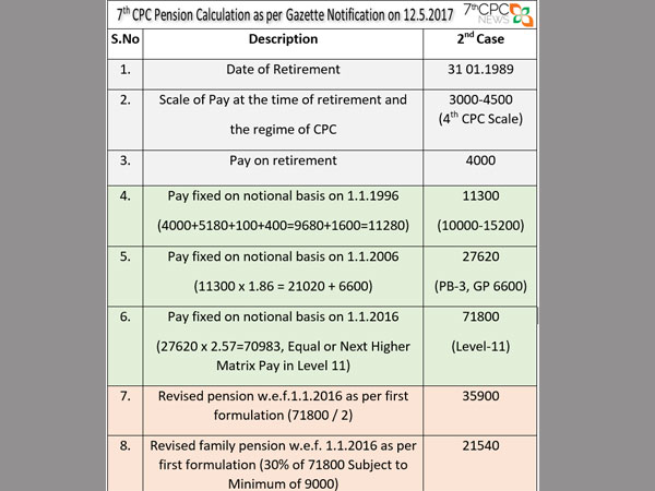 Defence pension calculation examples – family pension and.