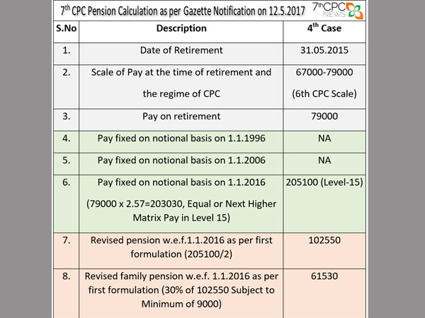 Simple pension calculator effective from 01-07-2016 | galaxy world.